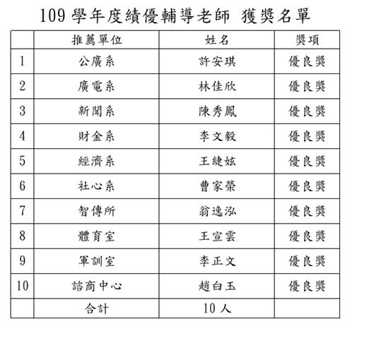 109學年度績優輔導老師 獲獎名單